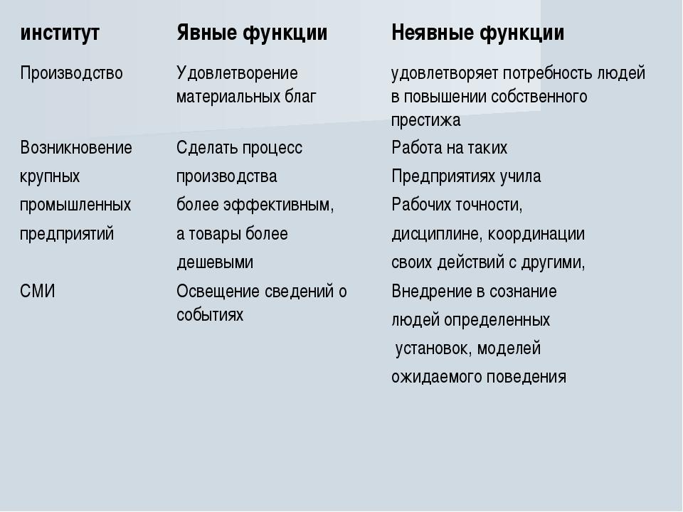 институтЯвные функцииНеявные функции ПроизводствоУдовлетворение материальн...