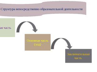 Структура непосредственно образовательной деятельности Вводная часть Основна