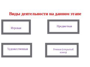 Виды деятельности на данном этапе Игровая Предметная Художественная Речевая (
