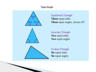 Tupes triangle Equilateral Triangle Three equal sides  Three equal angles, al