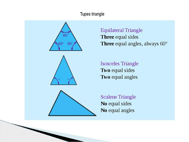 Tupes triangle Equilateral Triangle Three equal sides  Three equal angles, al...