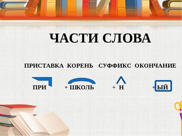 Выделить приставку, корень, суффикс и окончание в словах ЗАГОРОДНЫЙ ПРИГОРОД...
