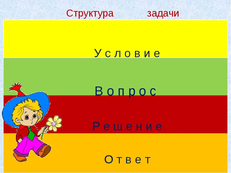 Структура задачи У с л о в и е В о п р о с Р е ш е н и е О т в е т