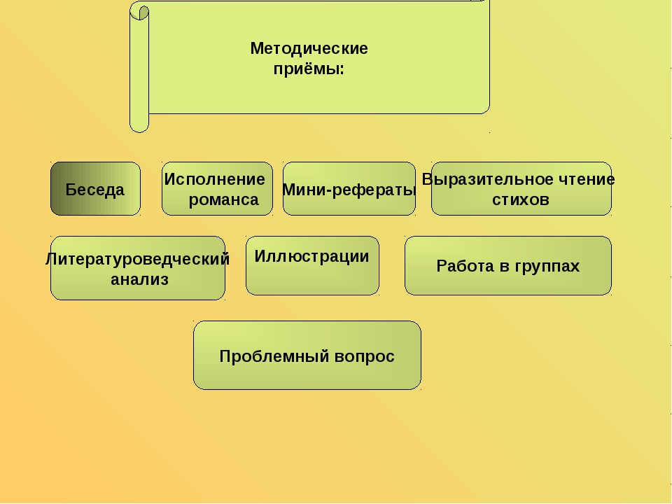 Методические приёмы: Беседа Исполнение романса Мини-рефераты Выразительное чт...