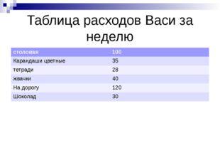 Таблица расходов Васи за неделю столовая 100 Карандаши цветные 35 тетради 28
