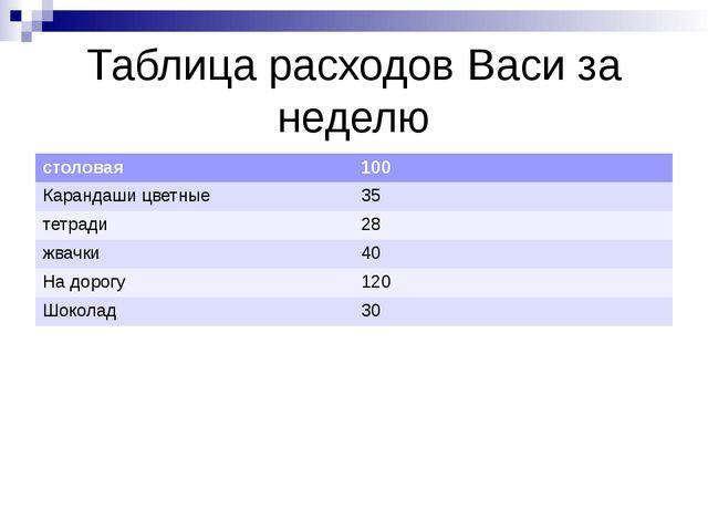 Таблица расходов Васи за неделю столовая 100 Карандаши цветные 35 тетради 28...