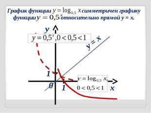 через у График функции симметричен графику функции относительно прямой y = x