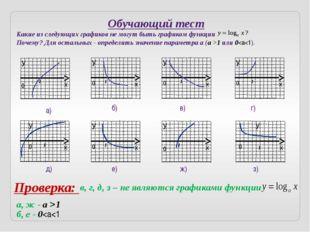 Задача дня Изобразить схематически график функции: Решение: Область определен
