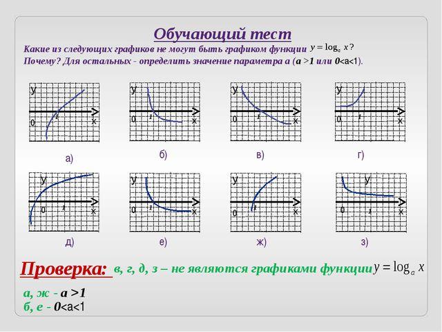 Задача дня Изобразить схематически график функции: Решение: Область определен...