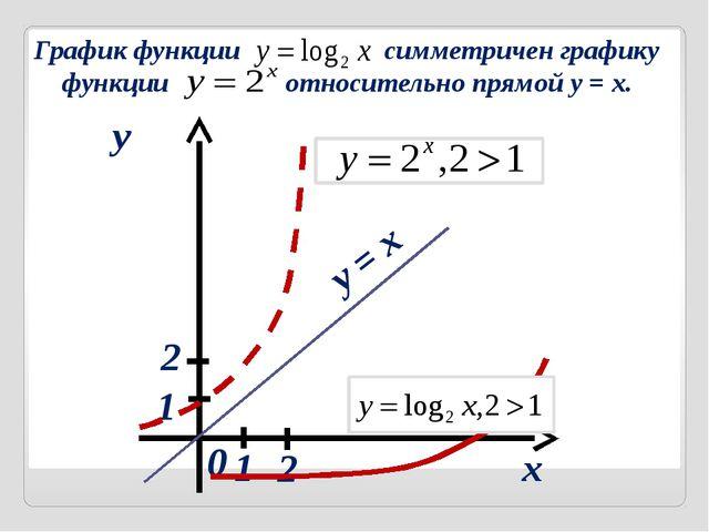 через у График функции симметричен графику функции относительно прямой y = x...