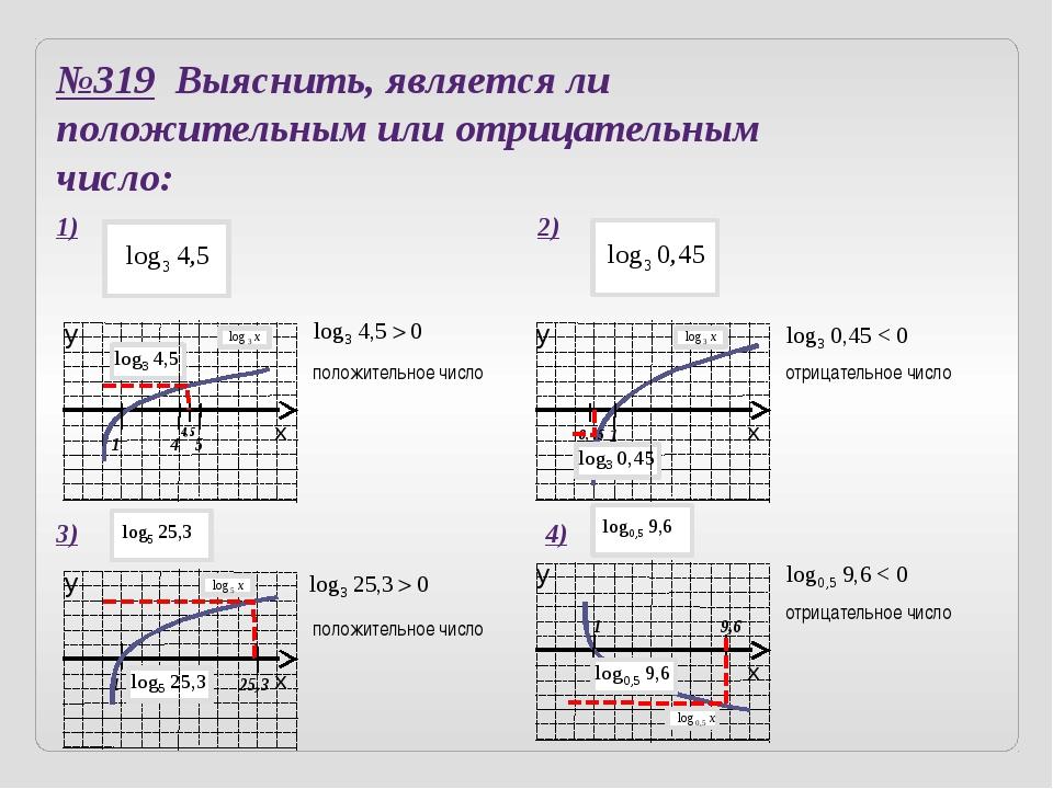 Обучающий тест Какие из следующих графиков не могут быть графиком функции Поч...