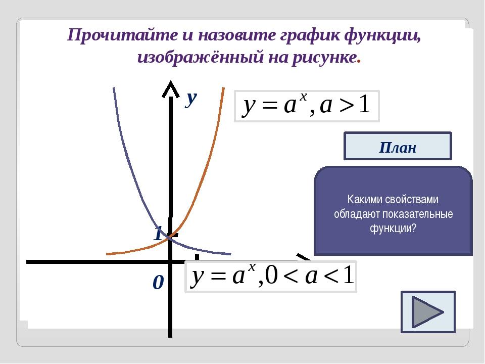 Прочитайте и назовите график функции, изображённый на рисунке. 0 y 1 1 x Пла...