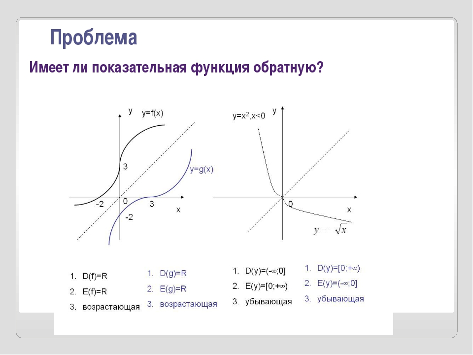 Примеры нахождения обратных функций: Найти функцию, обратную к функции y=3x+...