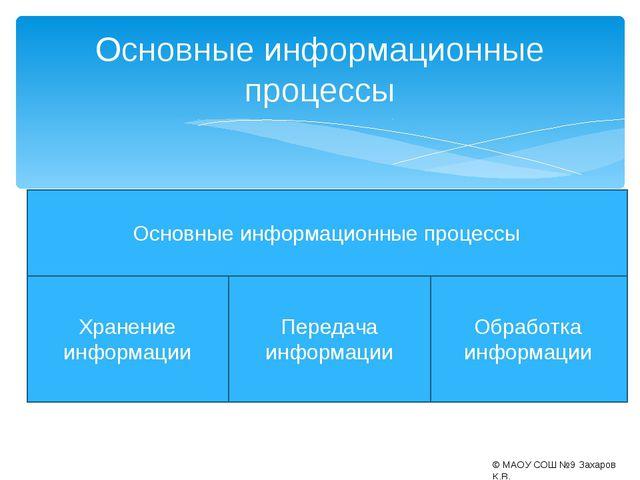 Основные информационные процессы © МАОУ СОШ №9 Захаров К.В. Основные информац...