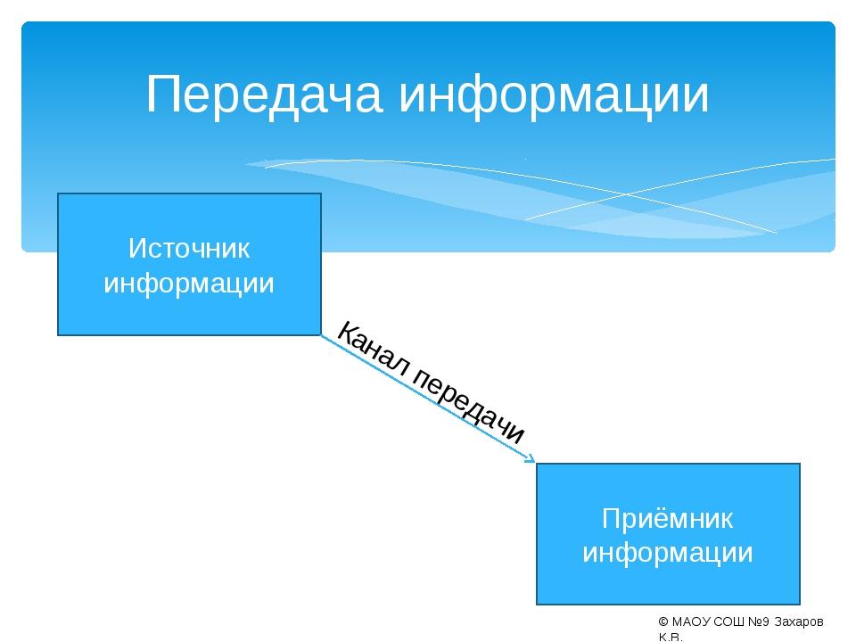 Передача информации Источник информации Приёмник информации Канал передачи ©...