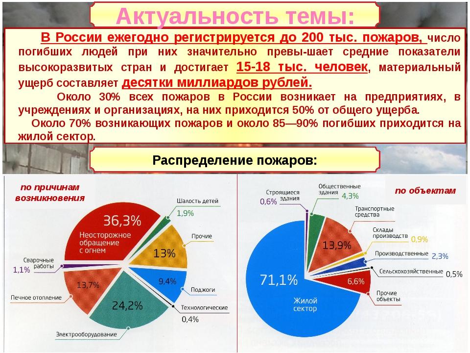В России ежегодно регистрируется до 200 тыс. пожаров, число погибших людей п...