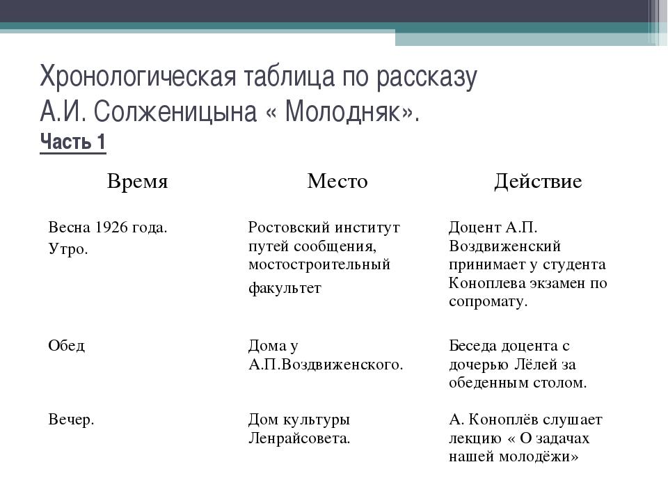 Хронологическая таблица по рассказу А.И. Солженицына « Молодняк». Часть 1