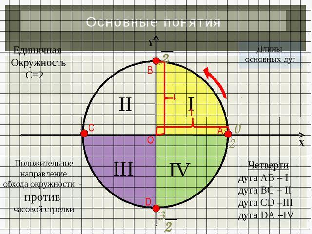 Основные понятия А В С D О Единичная Окружность С=2Π Положительное направлени...