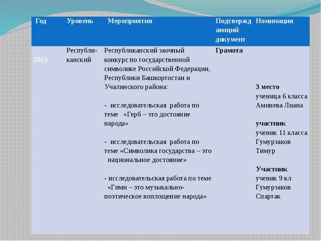 Год Уровень Мероприятия Подтверждающий документ Номинация  2015 Республи-кан...