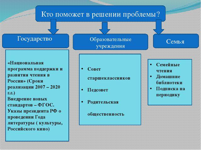Государство Образовательные учреждения Семья Кто поможет в решении проблемы?...