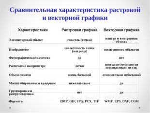 Сравнительная характеристика растровой и векторной графики ХарактеристикиРас