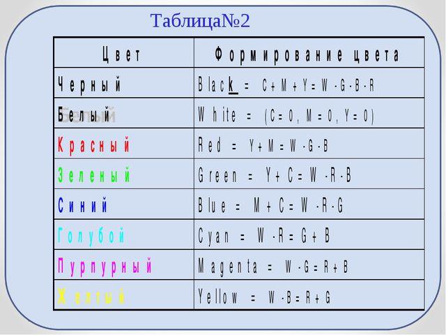 Таблица№2