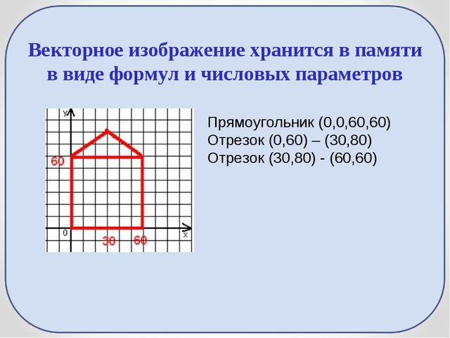 Векторное изображение хранится в памяти в виде формул и числовых параметров П...