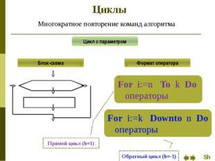 Циклы Многократное повторение команд алгоритма Цикл с предусловием Блок-схема