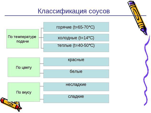 Классификация соусов * По температуре подачи горячие (t=65-70°С) теплые (t=4...