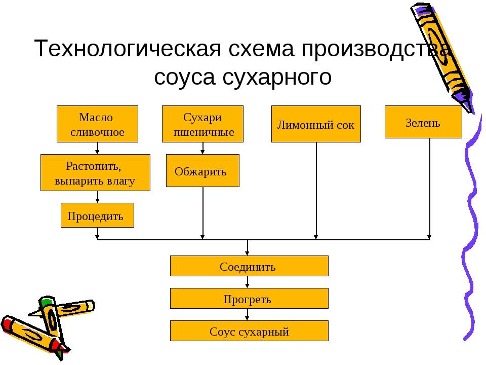 Технологическая схема производства соуса сухарного Масло сливочное Сухари пше...