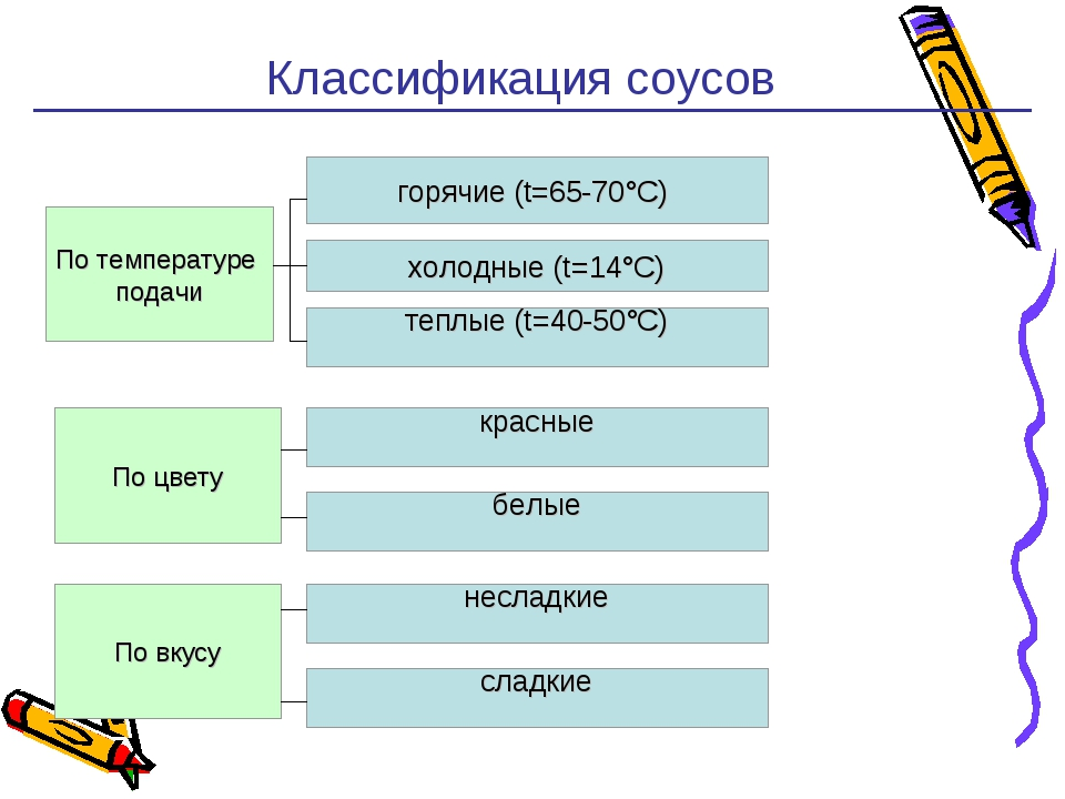 Технология приготовления соусов классификация