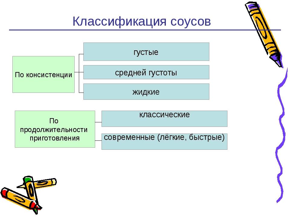 Классификация соусов * По консистенции густые жидкие средней густоты По прод...