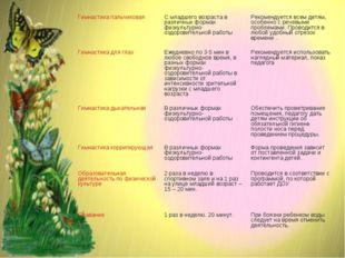 Гимнастика пальчиковаяС младшего возраста в различных формах физкультурно-оз