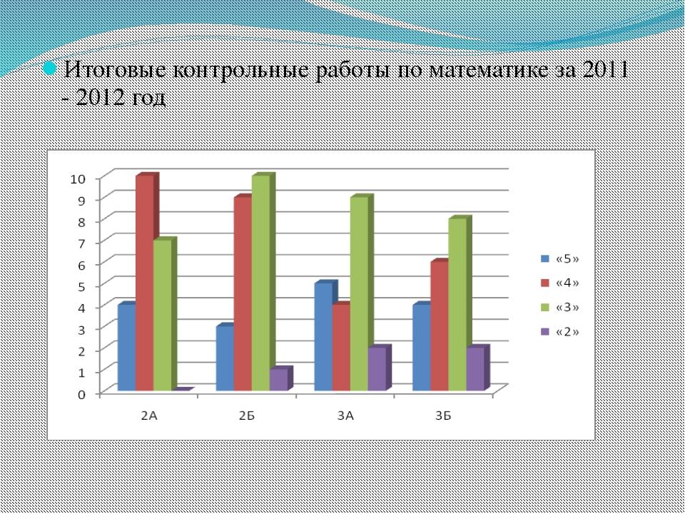 Итоговые контрольные работы по математике за 2011 - 2012 год