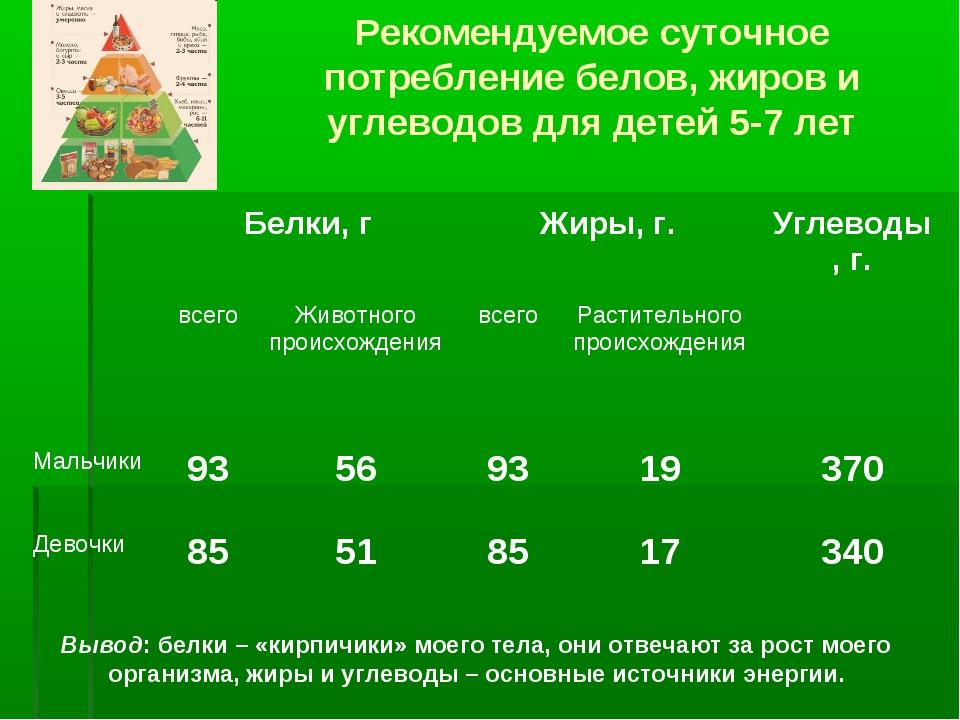 Рекомендуемое суточное потребление белов, жиров и углеводов для детей 5-7 лет...