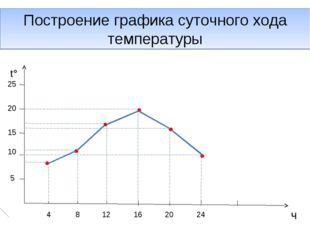 Построение графика суточного хода температуры t° ч 25 20 15 10 5 4 8 12 16 20