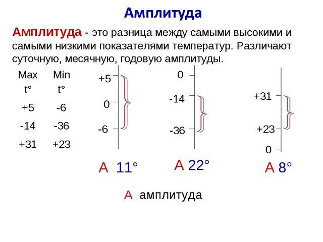 0 +23 +31 0 +5 -6 -14 -36 0 А 11° А 22° А 8° А амплитуда Амплитуда - это разн...