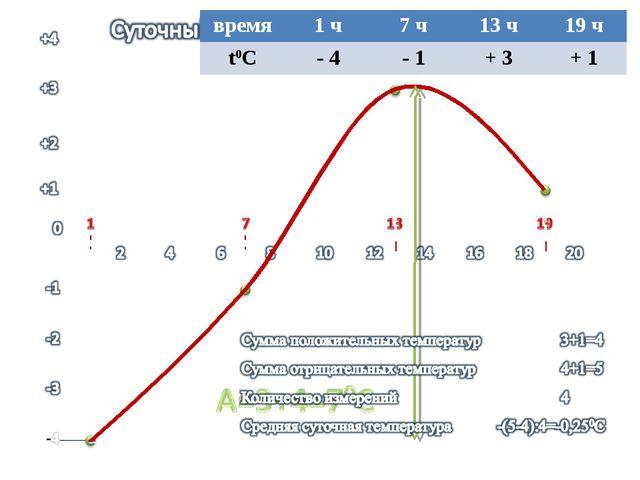время1 ч7 ч13 ч19 ч t0C- 4- 1+ 3+ 1