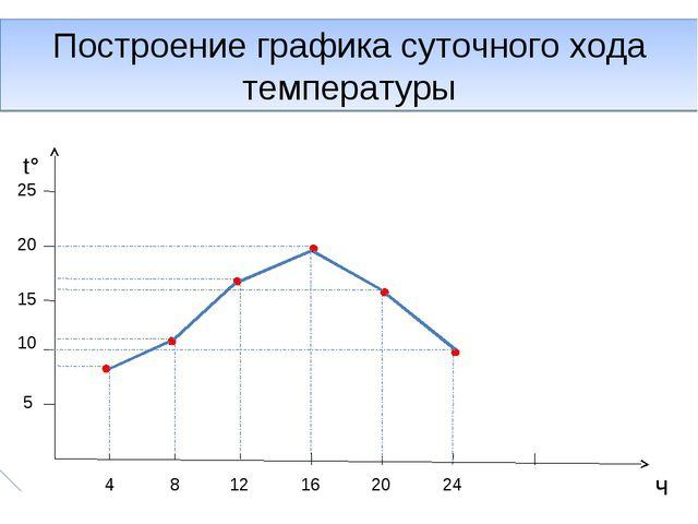 Построение графика суточного хода температуры t° ч 25 20 15 10 5 4 8 12 16 20...