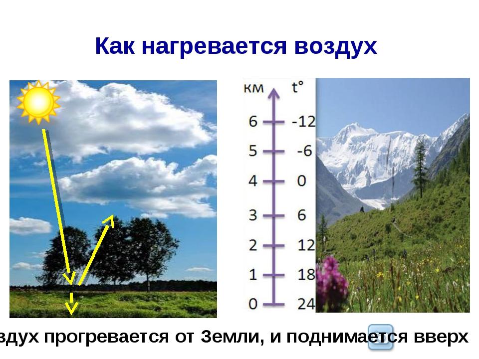 Как нагревается воздух Воздух прогревается от Земли, и поднимается вверх