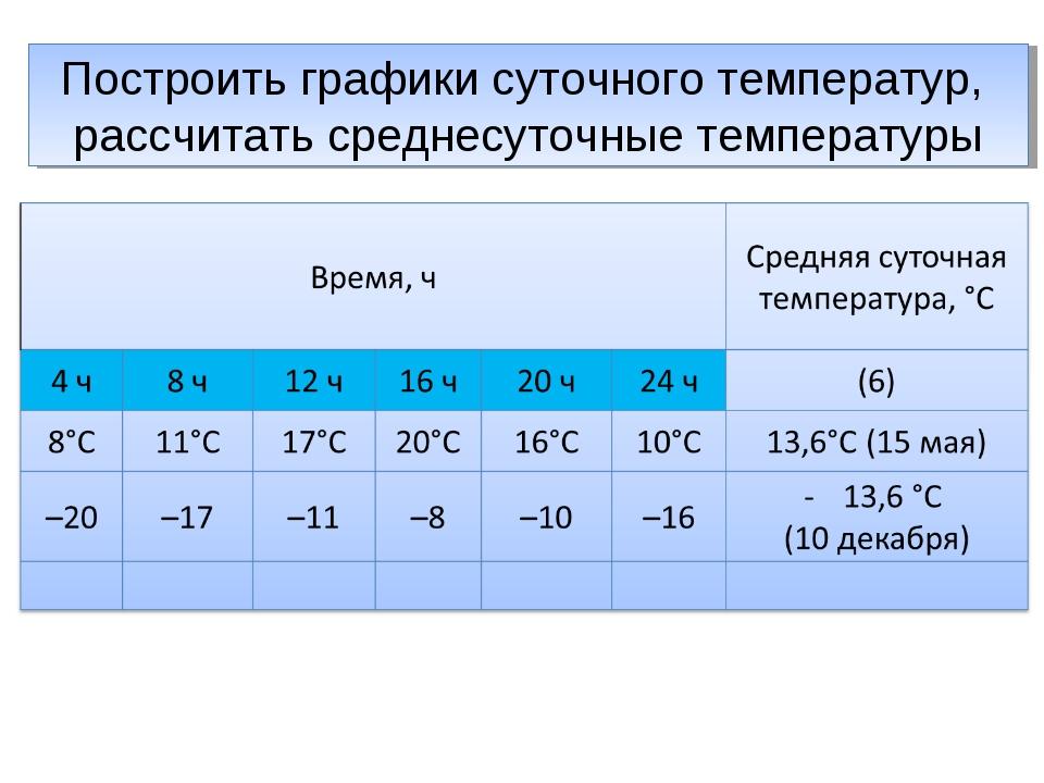 Построить графики суточного температур, рассчитать среднесуточные температуры