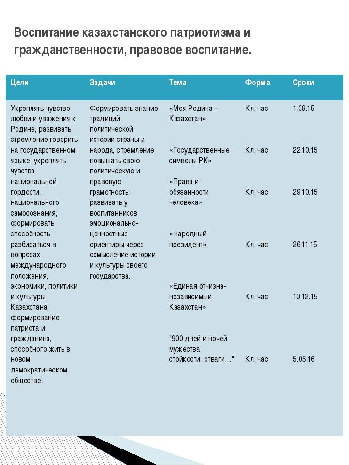 Воспитание казахстанского патриотизма и гражданственности, правовое воспитани...