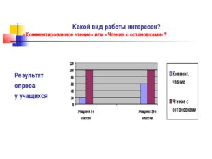 Результат опроса у учащихся Какой вид работы интересен? «Комментированное чт