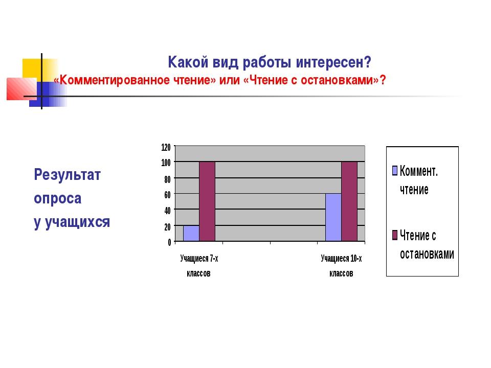Результат опроса у учащихся Какой вид работы интересен? «Комментированное чт...