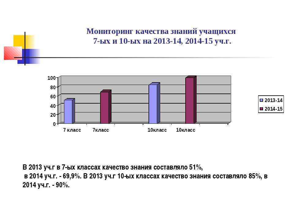 Мониторинг качества знаний учащихся 7-ых и 10-ых на 2013-14, 2014-15 уч.г. В...