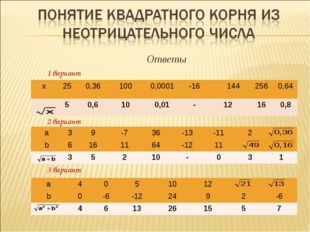 Ответы 1 вариант 2 вариант 3 вариант х250,361000,0001-16 144 2560,64