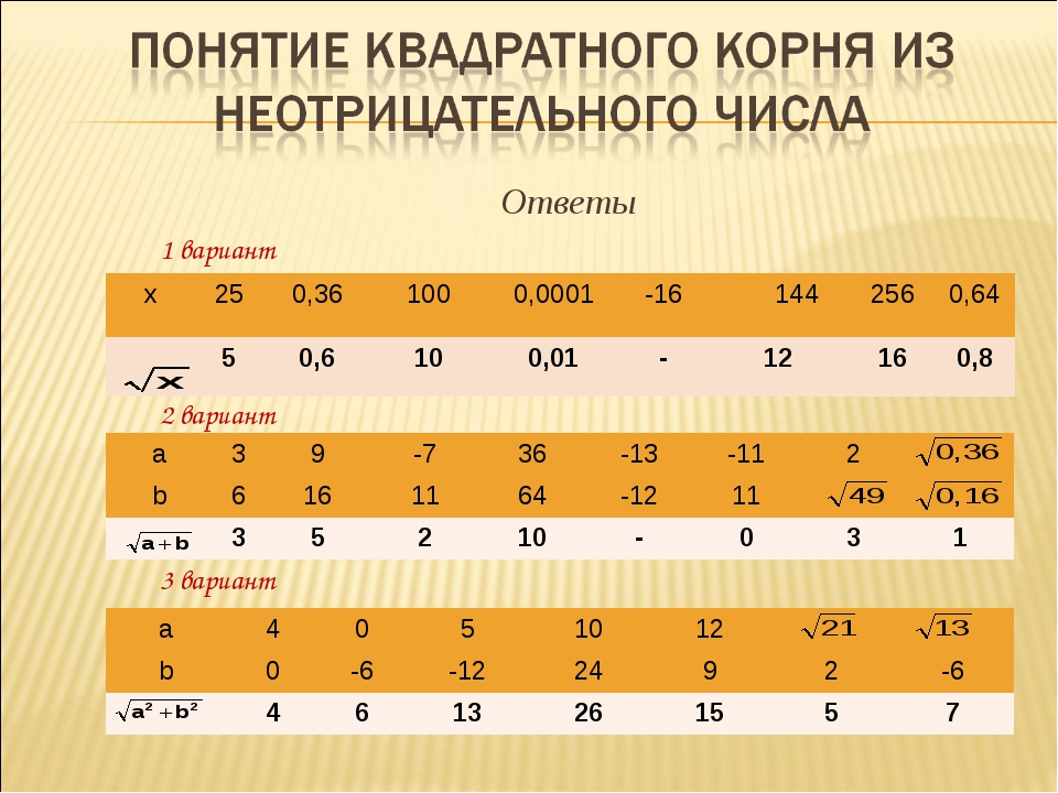 Ответы 1 вариант 2 вариант 3 вариант х250,361000,0001-16 144 2560,64...