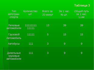 Таблица 3 Тип автотран-спортаКоличество, шт. Всего за 20 минут За 1 час, N