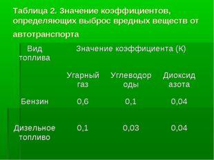 Таблица 2. Значение коэффициентов, определяющих выброс вредных веществ от авт