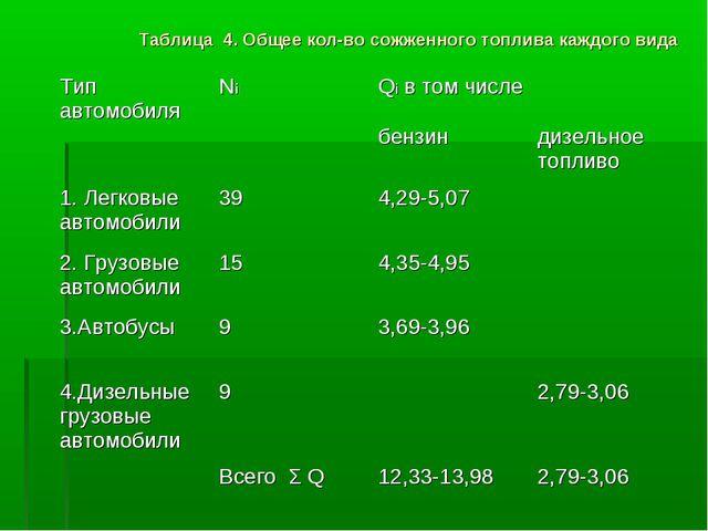 Таблица 4. Общее кол-во сожженного топлива каждого вида Тип автомобиляNiQi...